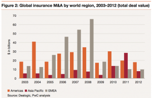 Figure 2: Global insurance M&A by world region, 2003–2012