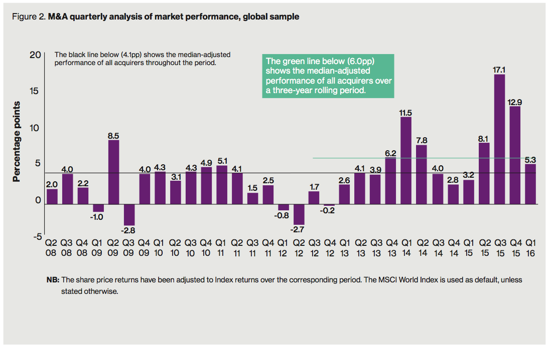 Figure 2 M&A quarterly analysis of market performance, global sample
