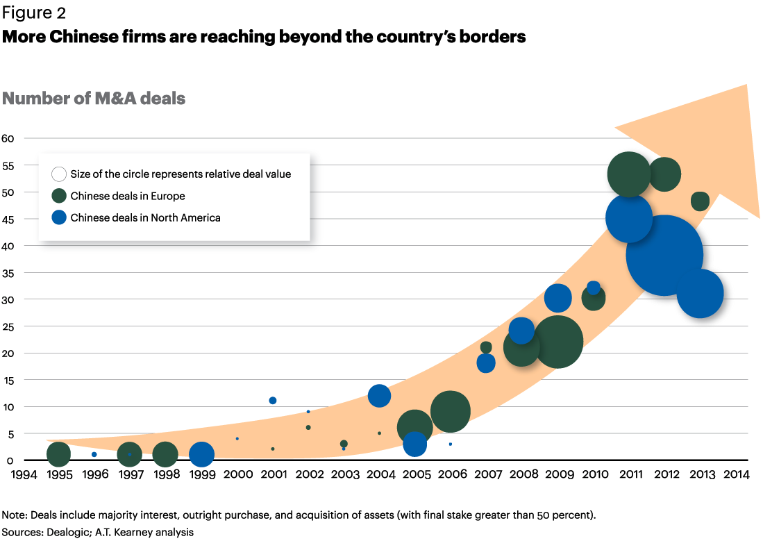 Figure 2 More Chinese firms are reaching beyond the country's borders