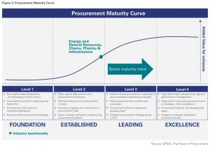 Figure 2: Procurement Maturity Curve