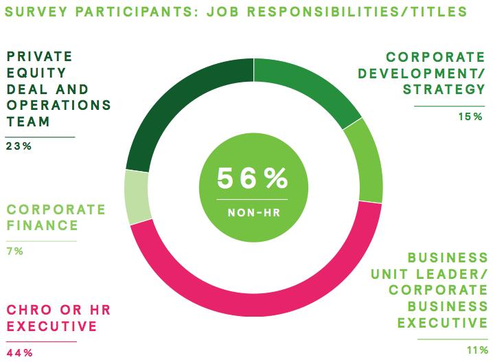 Figure 2 Survey participants: job responsibilities and titles