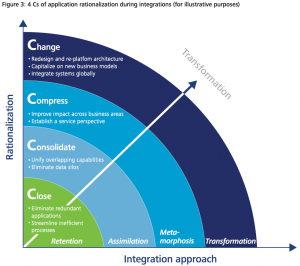 Figure 3 4 Cs of application rationalization during integrations