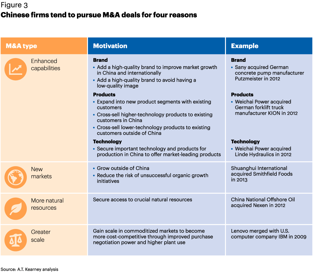 Figure 3 Chinese firms tend to pursue M&A deals for four reasons