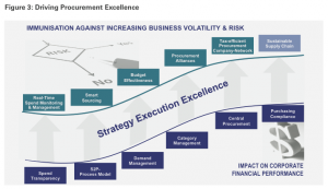 Figure 3: Driving Procurement Excellence