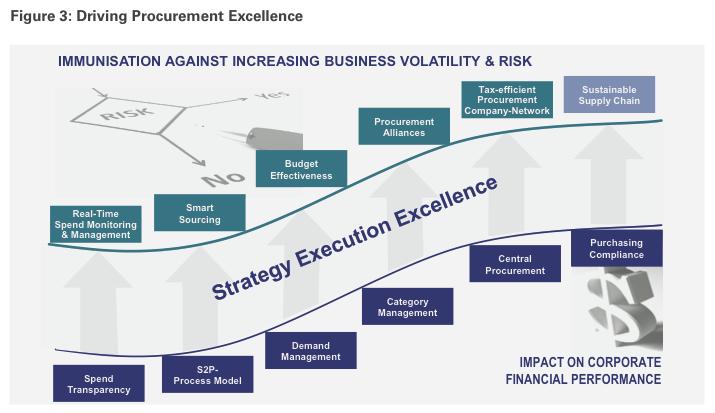 Figure 3: Driving Procurement Excellence