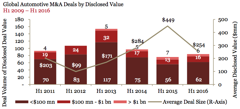 Figure 3 Global Automotive M&A Deals by Disclosed Value 2009-2016