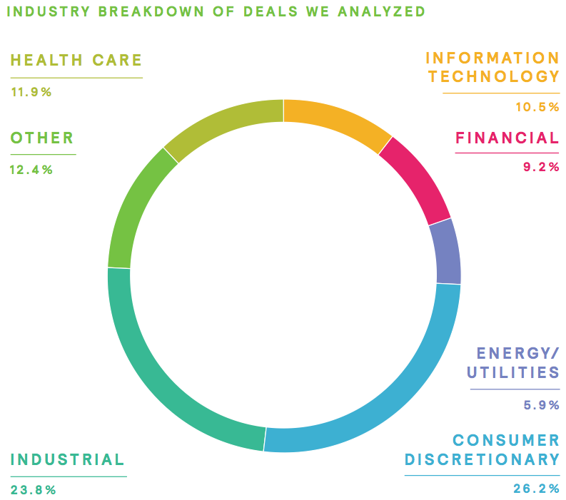 Figure 3 Industry breakdown of deals
