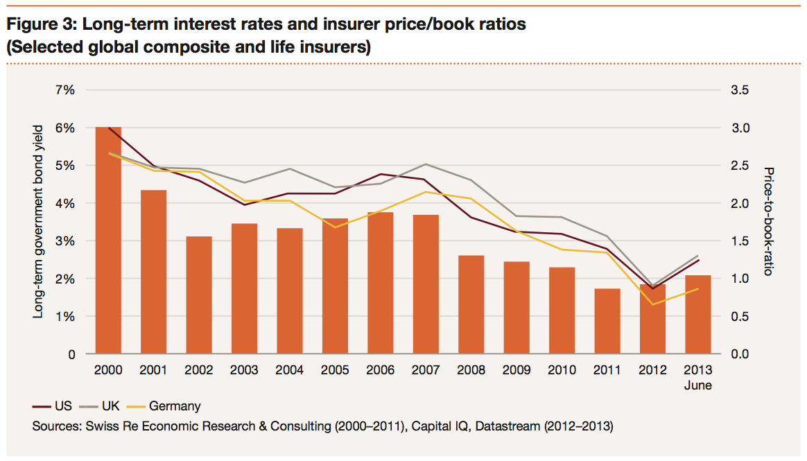 Figure 3: Long-term interest rates and insurer price/book ratios