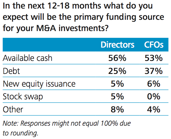 Figure 3 M&A funding sources