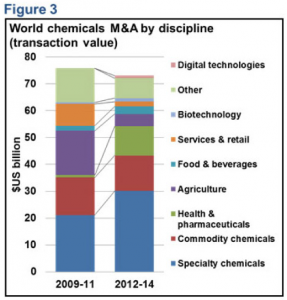 Figure 3 World chemicals M&A by discipline