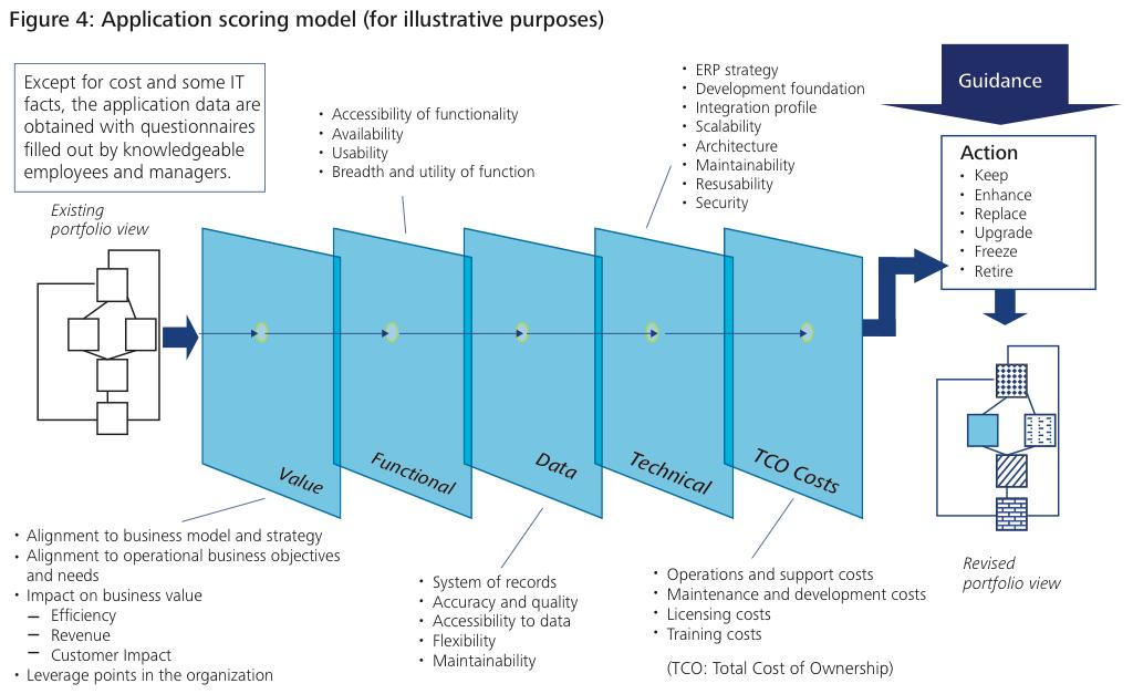 Figure 4 Application scoring model