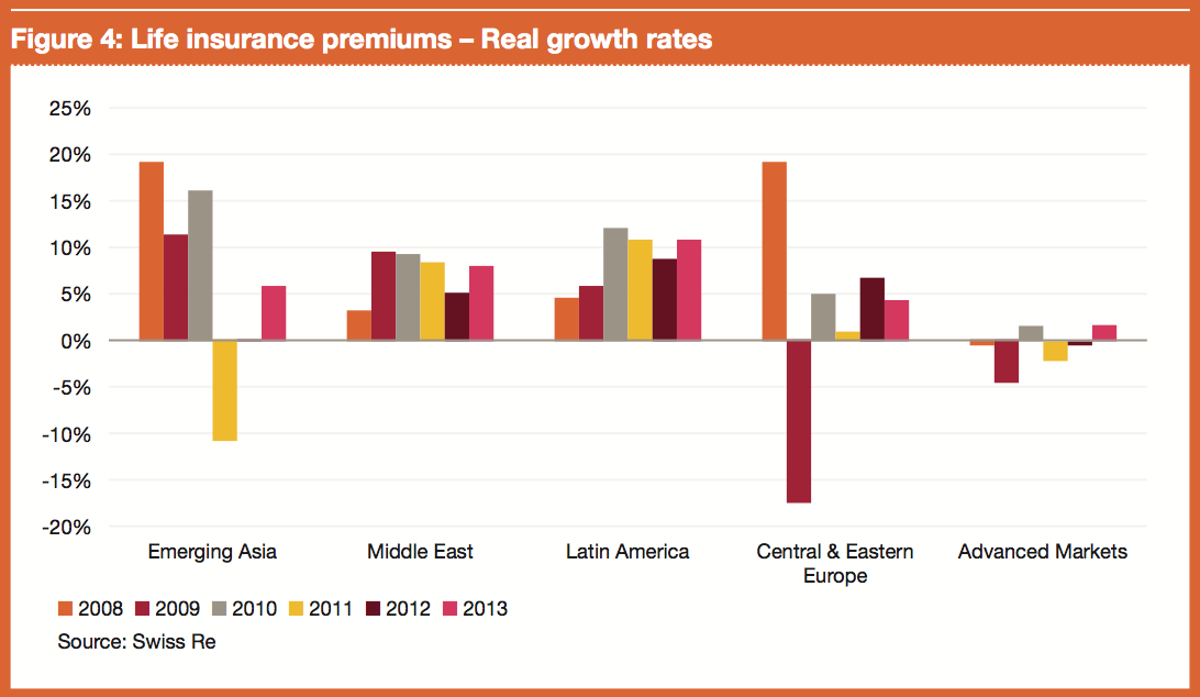 Figure 4: Life insurance premiums – Real growth rates
