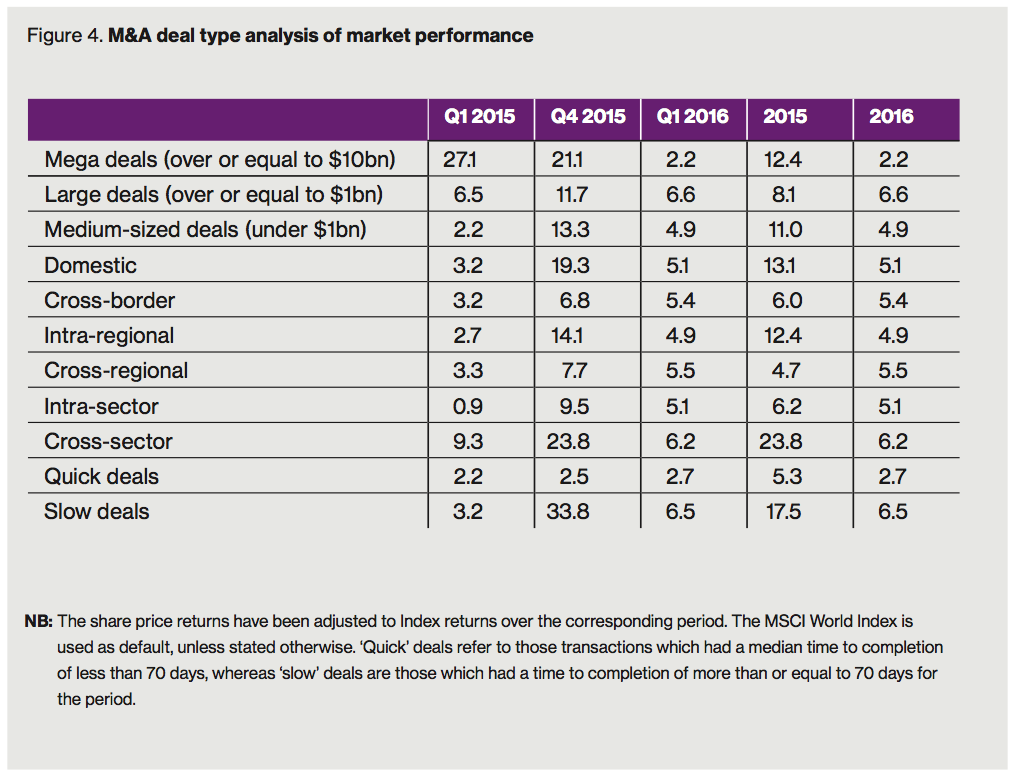Figure 4 M&A deal type analysis of market performance
