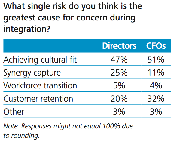 Figure 5 Greatest risk to integration
