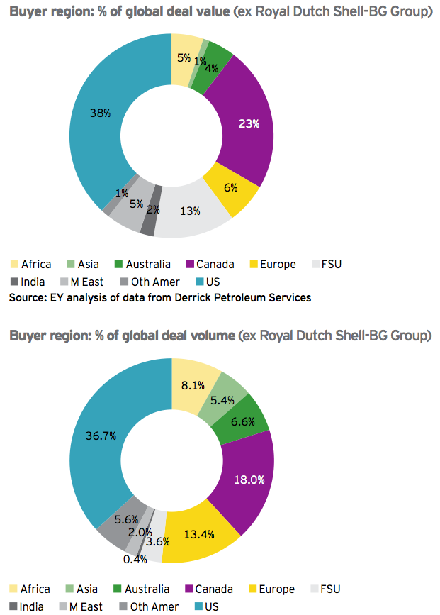 Figure 5 Regional overview of upstream M&A activity 2015
