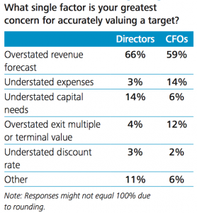 Figure 6 Greatest concern in valuing a target