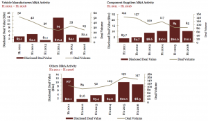 Figure 6 Vehicle Manufacturers & Components Suppliers M&A Activity 2011-2016