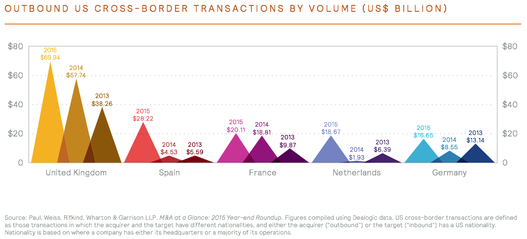 Figure 6 outbound us cross-border transactions