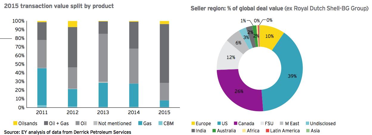 Figure 7 2015 transaction value split by product - Seller region