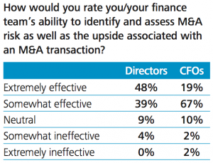 Figure 7 CFO and finance team - and board - M&A effectiveness