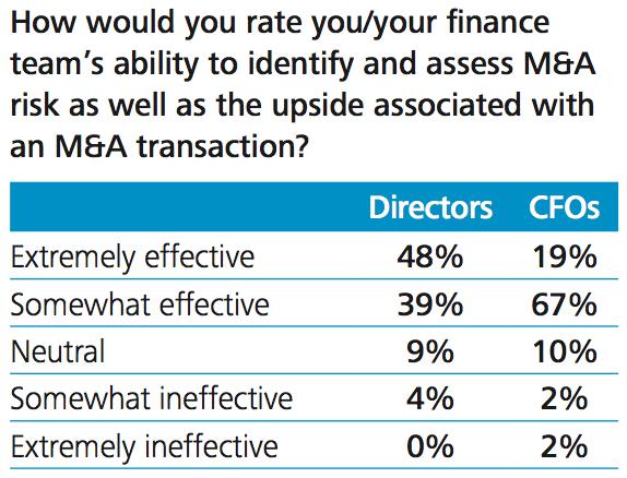 Figure 7 CFO and finance team - and board - M&A effectiveness