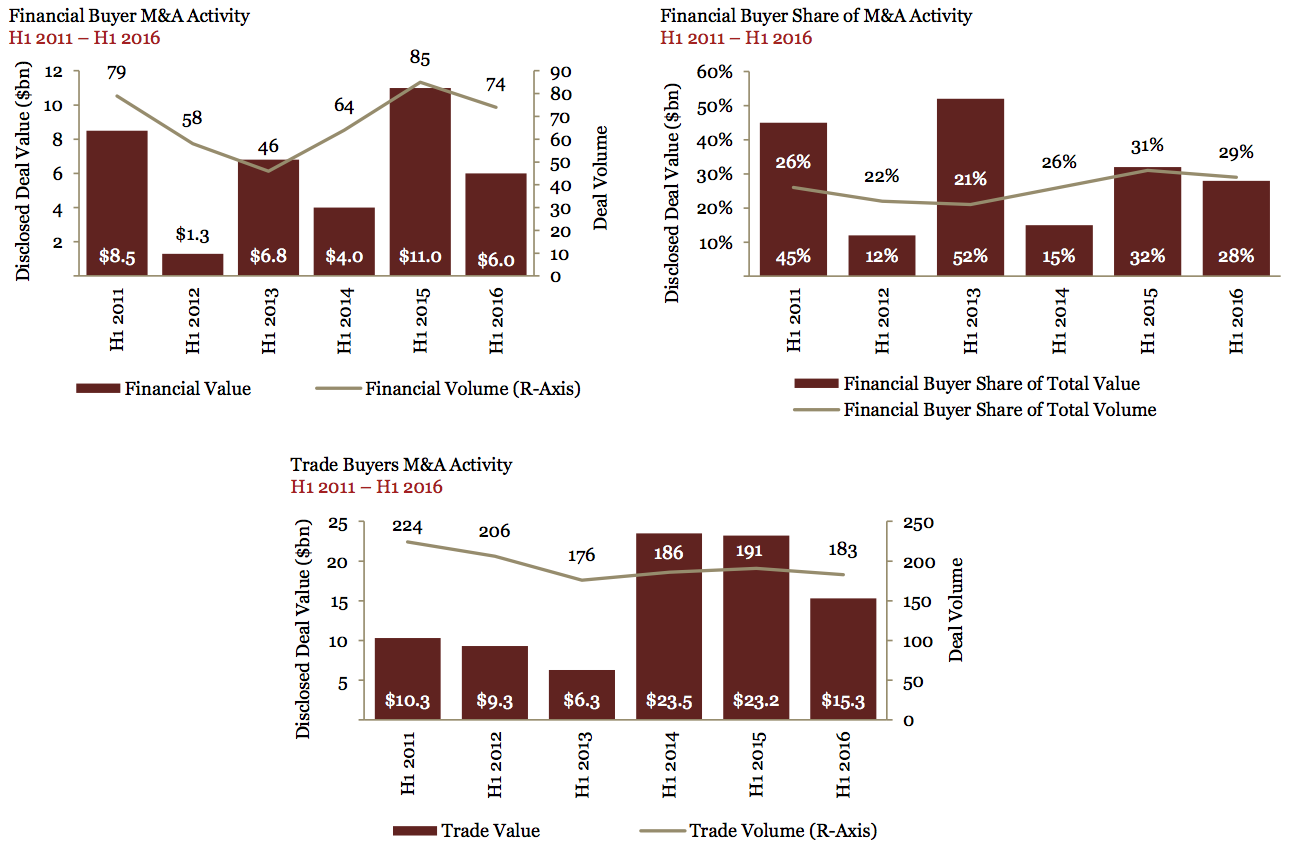Figure 7 Financial & Trade Buyers M&A Activity 2011-2016