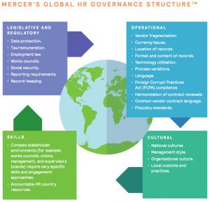 Figure 7 Global HR Governance Structure