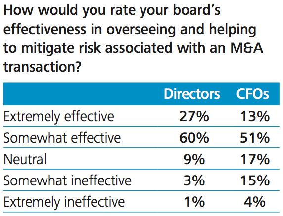 Figure 8 CFO and finance team - and board - M&A effectiveness