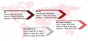 Figure 8 Regional analysis 2016
