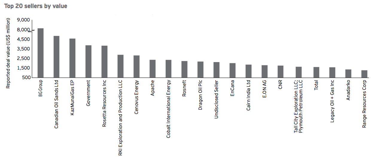 Figure 8 Top 20 sellers by value 2015