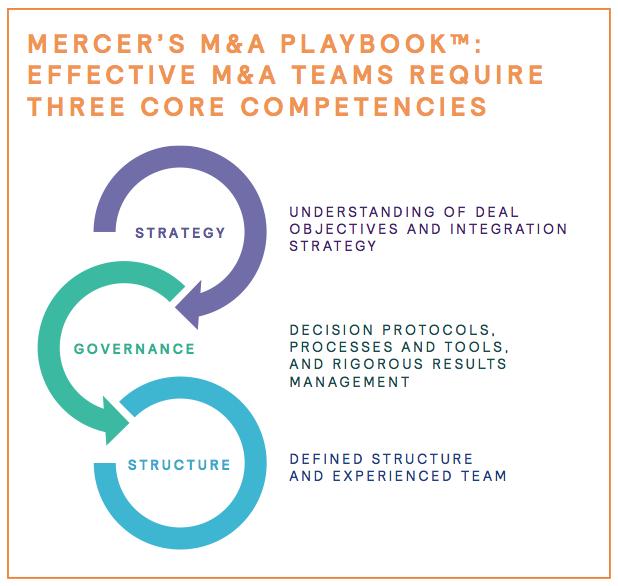 Figure 9 M&A Teams Require Three Core Competencies