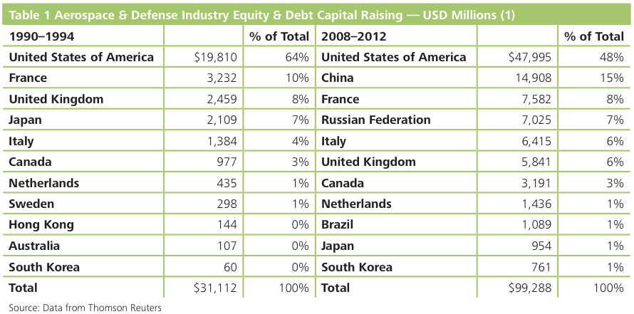 Table 1 Aerospace & Defense Industry Equity & Debt Capital Raising