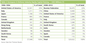 Table 2 Aerospace & Defense Industry Equity Capital Raising