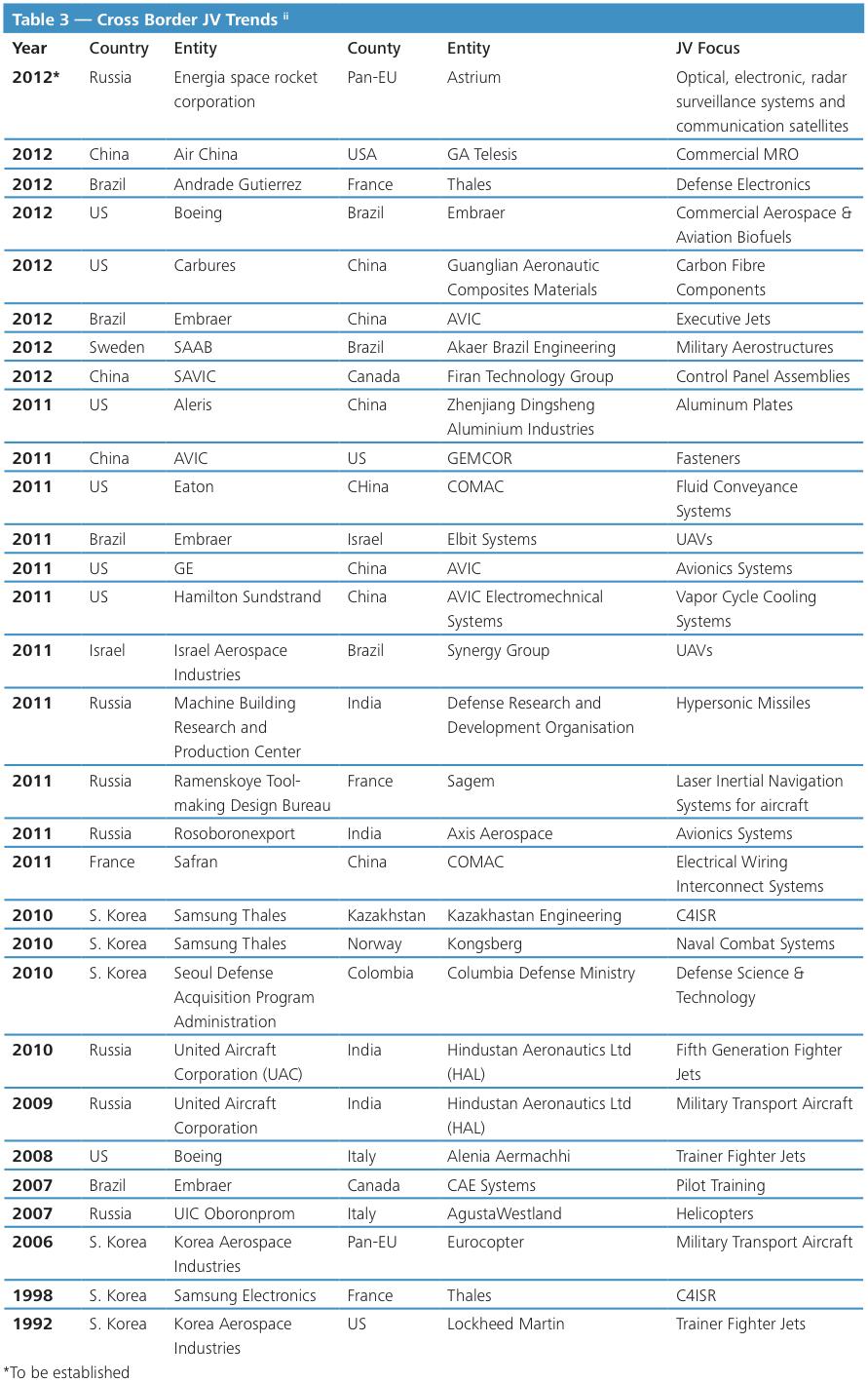 Table 3 Cross Border JV Trends