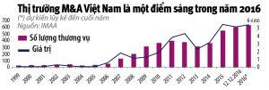 MA Vietnam 2016 Statistics
