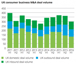 Exhibit 1 UK consumer business M&A deal volume