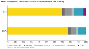 Exhibit 10: Big pharma's transformation on track: mix of pharmaceutical sales increasing