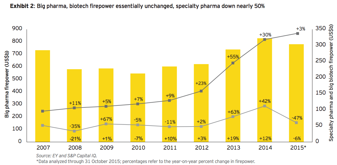 Exhibit 2: Big pharma, biotech firepower essentially unchanged, specialty pharma down nearly 50%