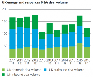 Exhibit 2 UK energy and resources M&A deal volume