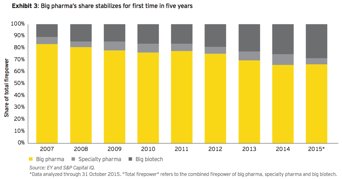 Exhibit 3: Big pharma's share stabilizes for first time in five years