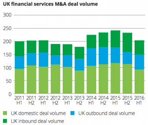 Exhibit 3 UK financial services M&A deal volume