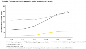 Exhibit 4: Firepower optionality: expanding pool of smaller growth targets