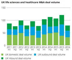 Exhibit 4 UK life sciences and healthcare M&A deal volume