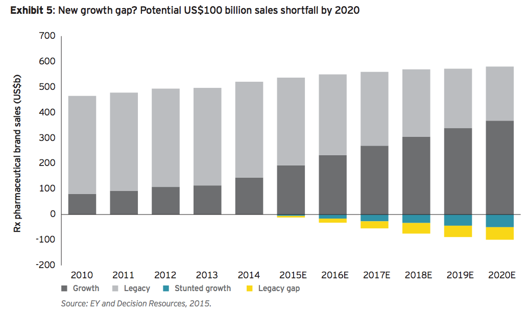 Exhibit 5: New growth gap? Potential US$100 billion sales shortfall by 2020