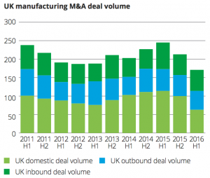 Exhibit 5 UK manufacturing M&A deal volume