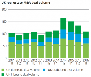 Exhibit 6 UK real estate M&A deal volume
