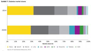 Exhibit 7: Diabetes market shares