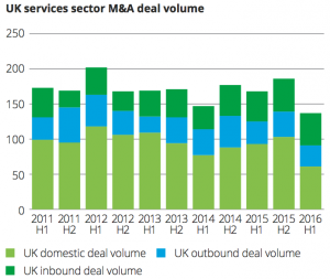 Exhibit 7 UK services sector M&A deal volume