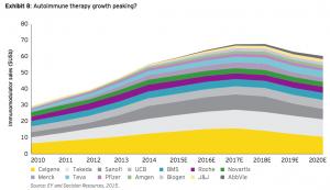 Exhibit 8: Autoimmune therapy growth peaking?