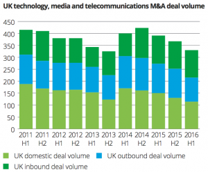Exhibit 8 UK technology, media, telecom M&A deal volume